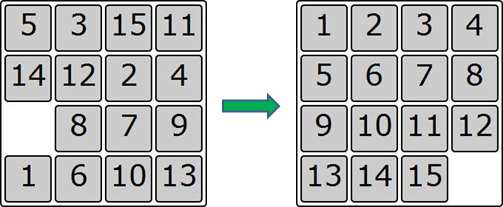The object of the puzzle is to place the tiles in order by making sliding moves that use the empty space.